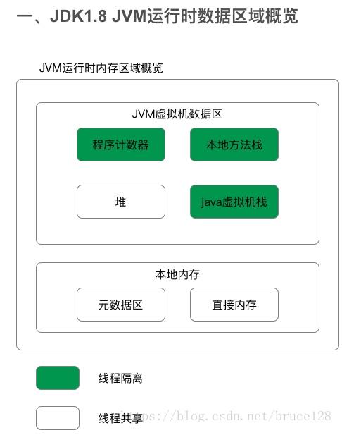 jvm-8-run-data-area