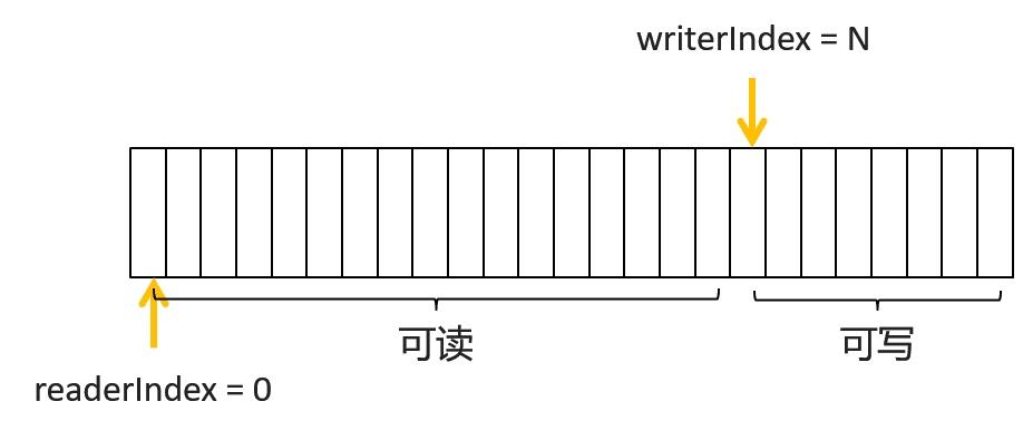 bytebuf-write