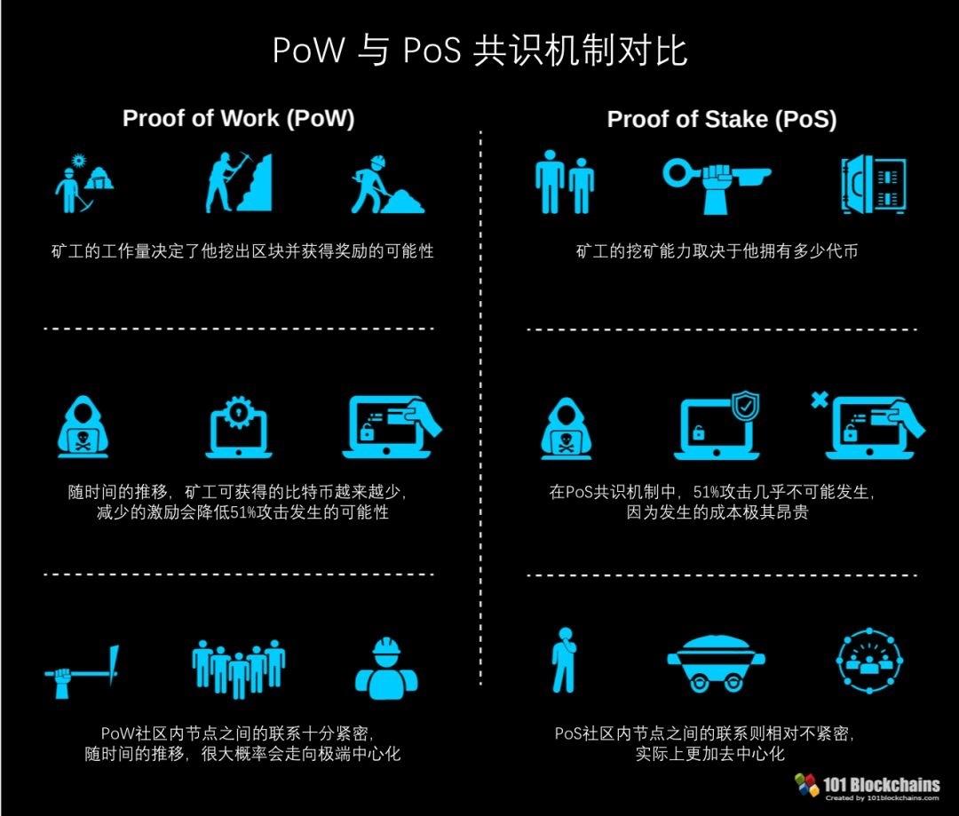 pos-vs-pow